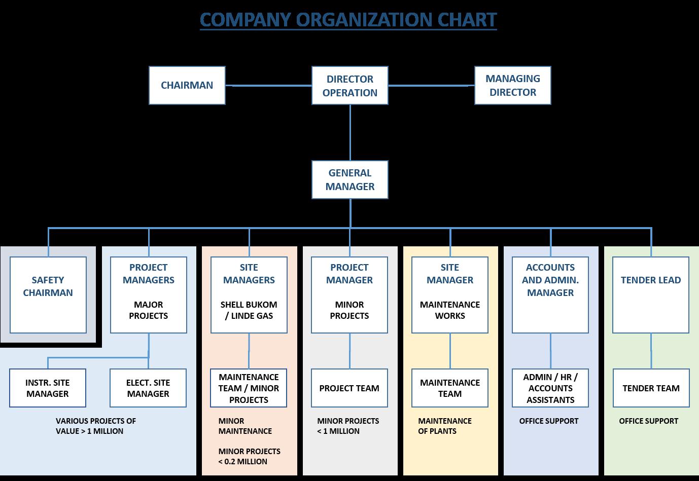 Various - Organisation Orange 2